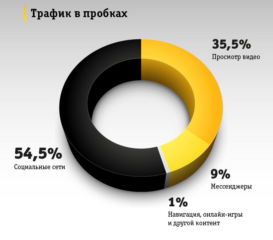 Мобильный трафик в московских пробках в декабре 2019 года