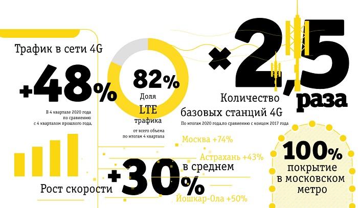 Итоги развития сети 4G в 2020 году