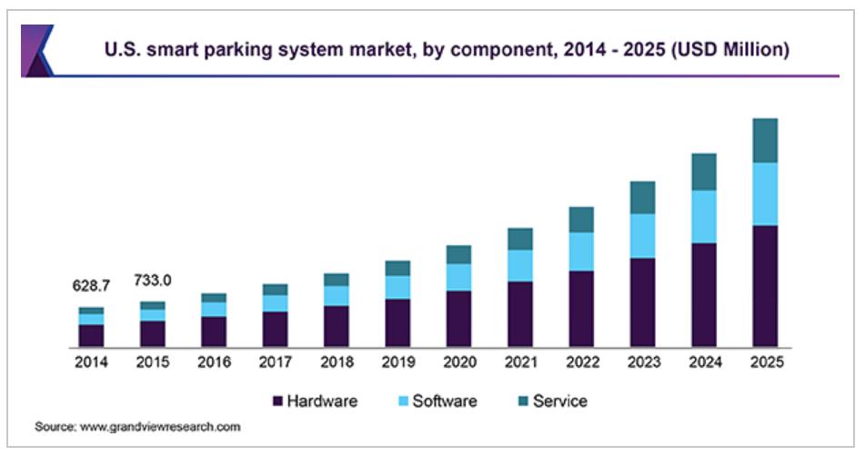 Перспективы рынка умных парковок