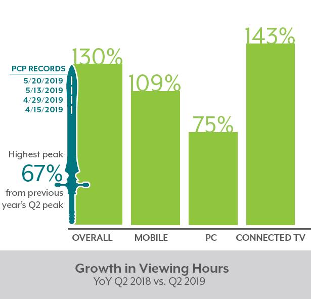 Состояние индустрии потокового телевидения за II кв 2019 года