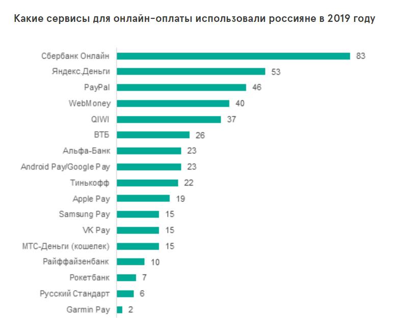 Как россияне платят онлайн в 2019 году