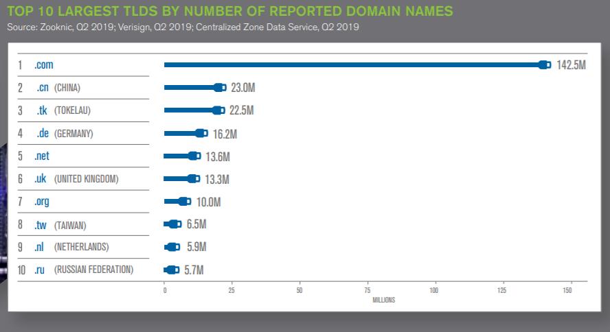 Количество зарегистрированных доменов в интернете