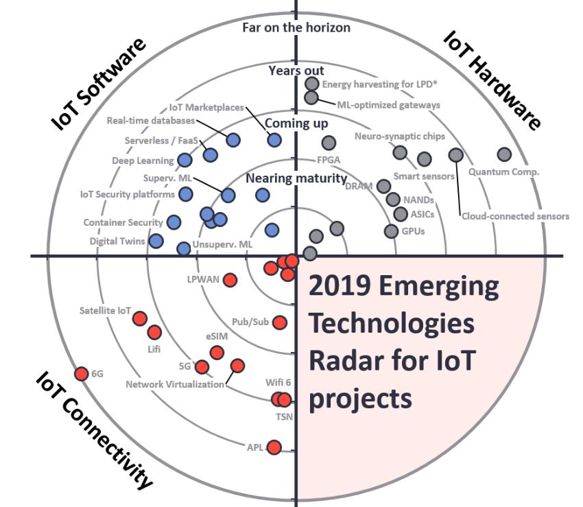 Оценка зрелости технологий в IoT