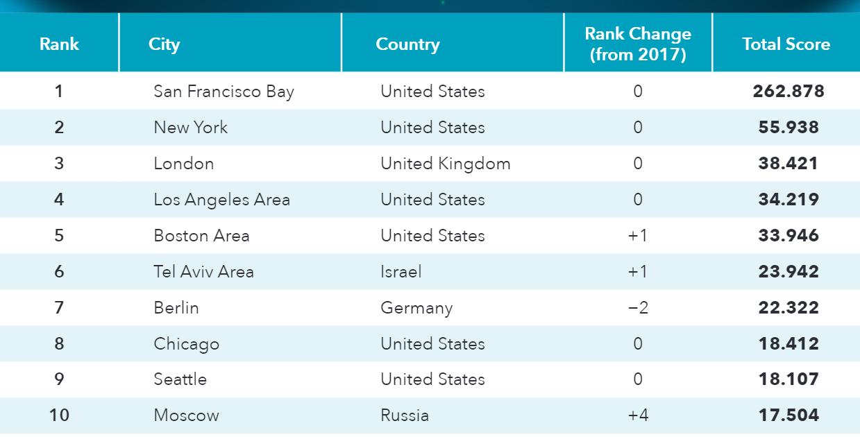 Рейтинг городов по развитию стартапов