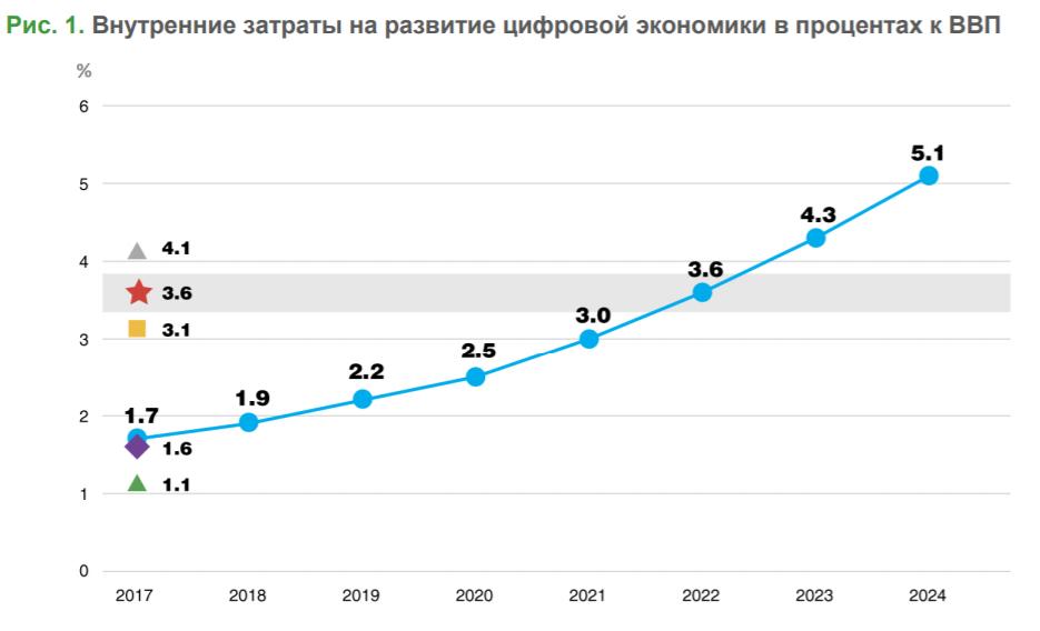 Внутренние затраты на развитие цифровой экономики