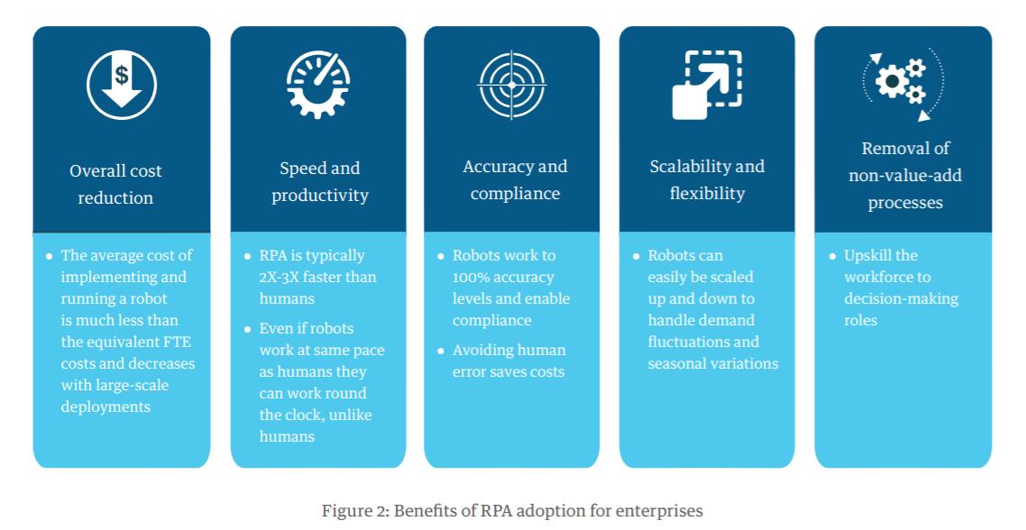 Трансформация RPA в интеллектуальную автоматизацию