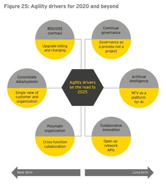 Перспективы цифровой трансформации до 2020 года