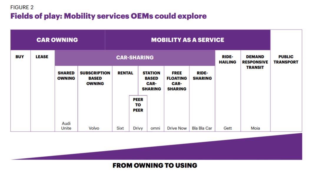 Прогноз развития мобильности как сервиса