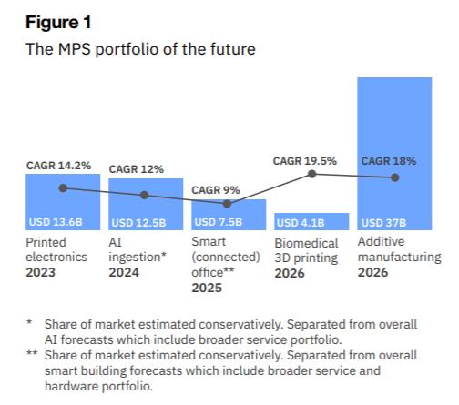 Перспективы рынка MPS