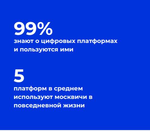 Исследование цифровых экосистем Москвы