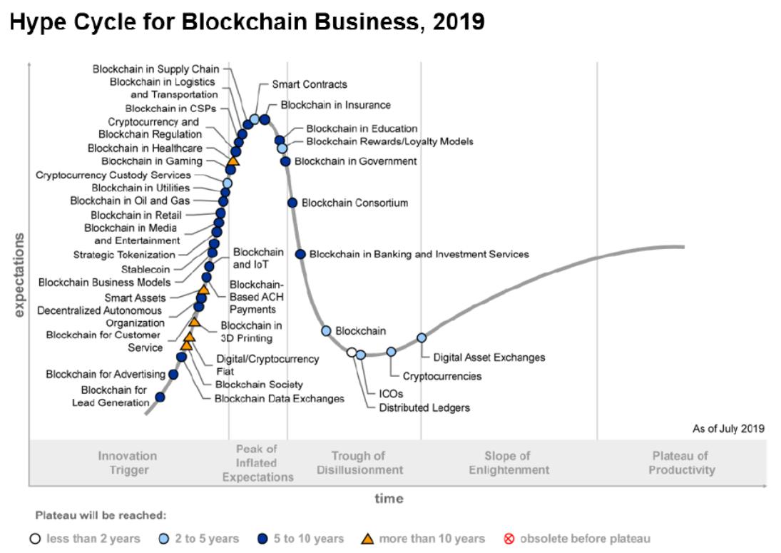 Развитие и внедрение технологии блокчейн