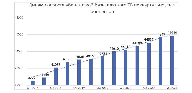 Рынок платного ТВ в России по итогам I квартала 2021 года