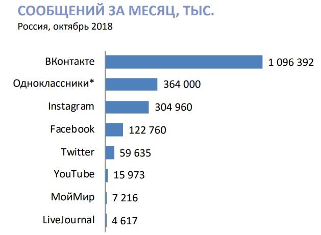 Соцсети в России: цифры и тренды 2018