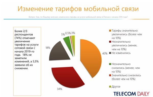 Изменение тарифов мобильной связи