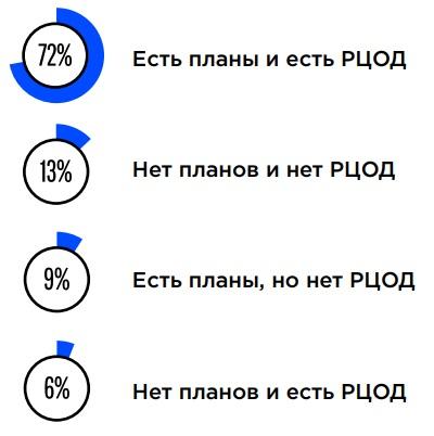 Непрерывность бизнеса в России – это не только про резервирование