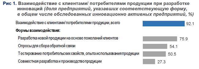 Открытость российских инноваций