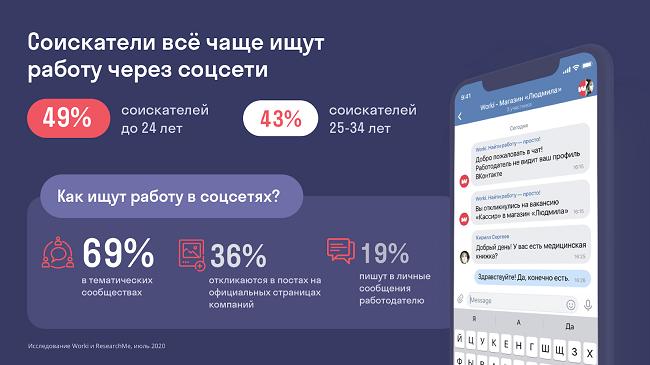 Использование социальных сетей при поиске работы