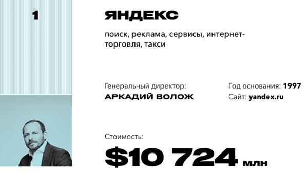 Рейтинг 20 самых дорогих компаний Рунета