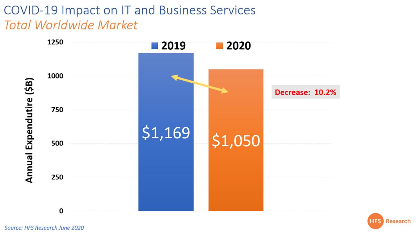Влияние COVID-19 на ИТ и бизнес-услуги