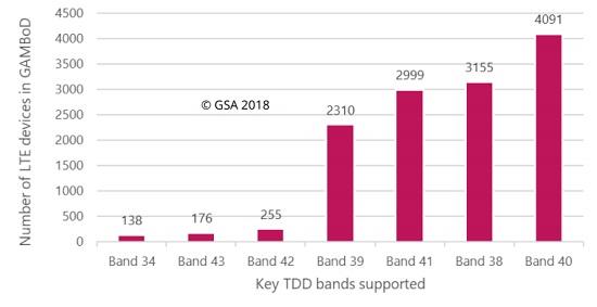 Краткие итоги и тренды на рынке LTE/5G в ноябре 2018 года