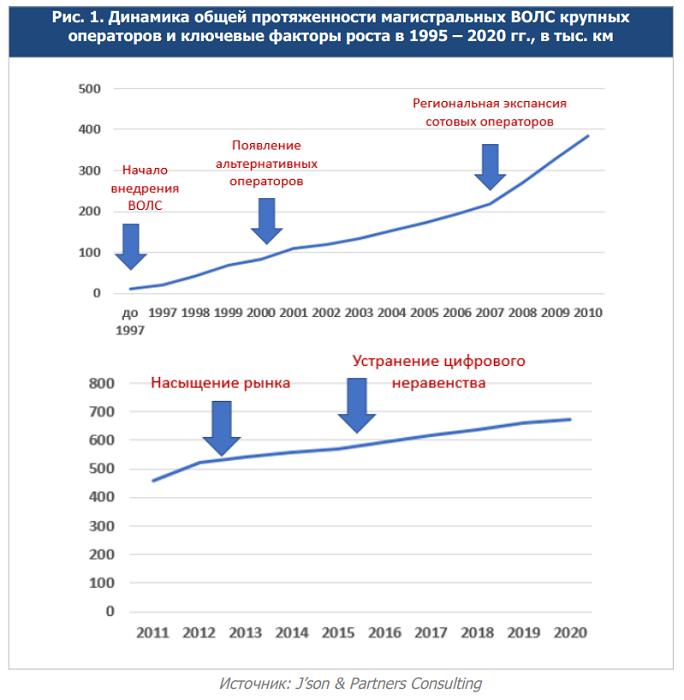 Состояние развития магистральных волоконно-оптических сетей России и необходимость их модернизации в период 2020–2030 годов