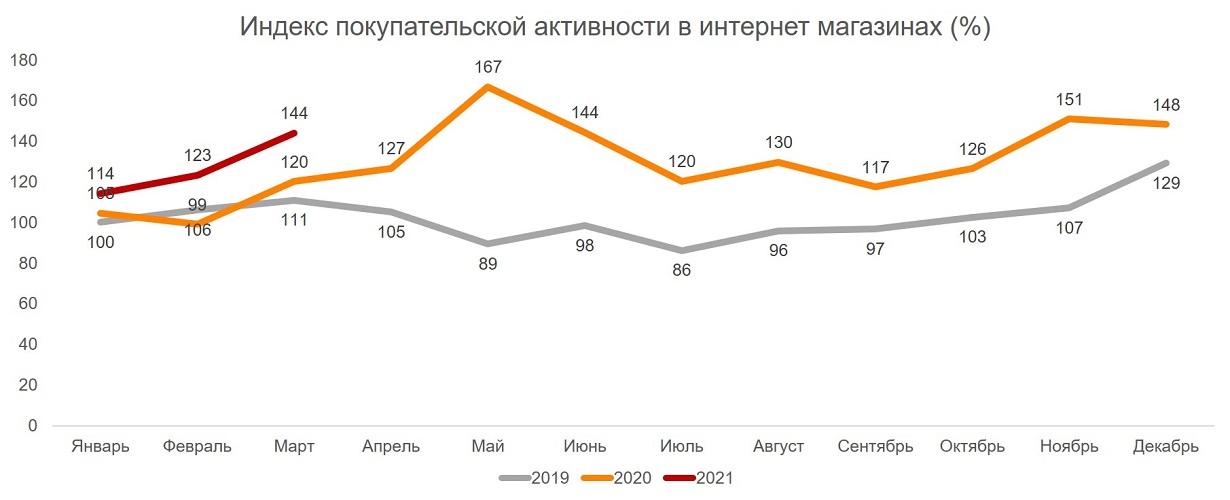 Индекс покупательской активности в интернет-магазинах