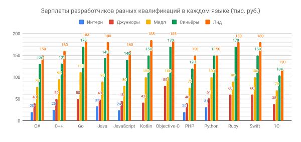 Cравнение зарплат разработчиков разных квалификаций