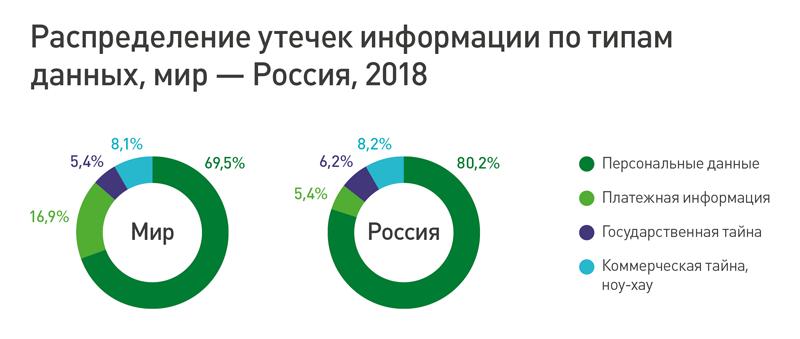 Утечки данных в России в 2018 году