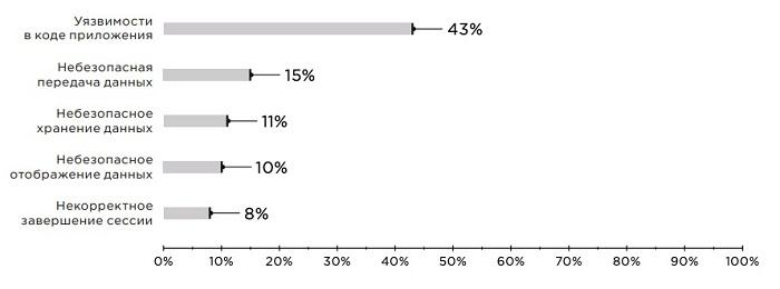 Уязвимости и угрозы мобильных банков