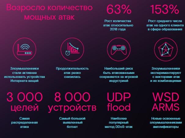 DDoS-атаки 2019 — начало 2020. Выводы и прогнозы