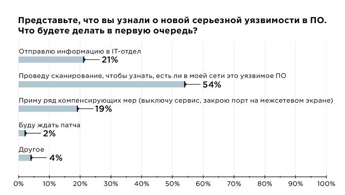 Управление уязвимостями информационных систем в российских компаниях