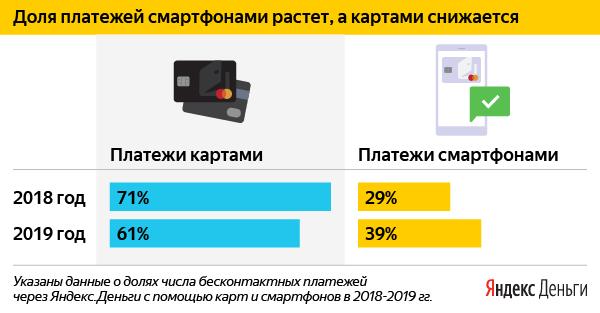 Как россияне платят бесконтактно