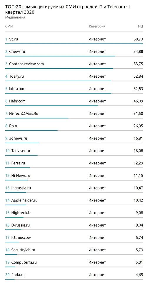 ТОП-20 самых цитируемых СМИ отраслей ИТ и телеком — I квартал 2020