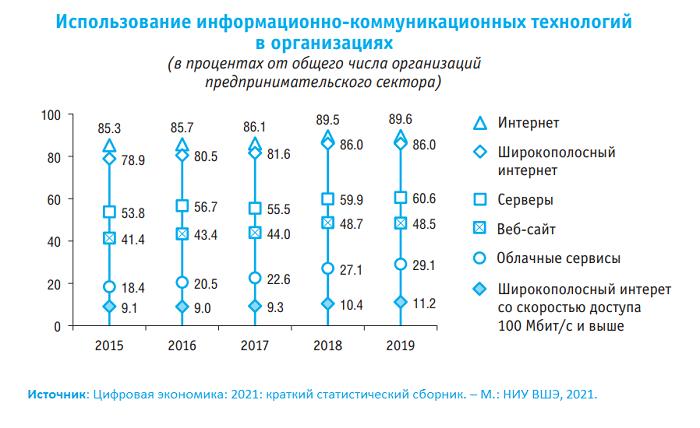 Цифровая экономика 2021