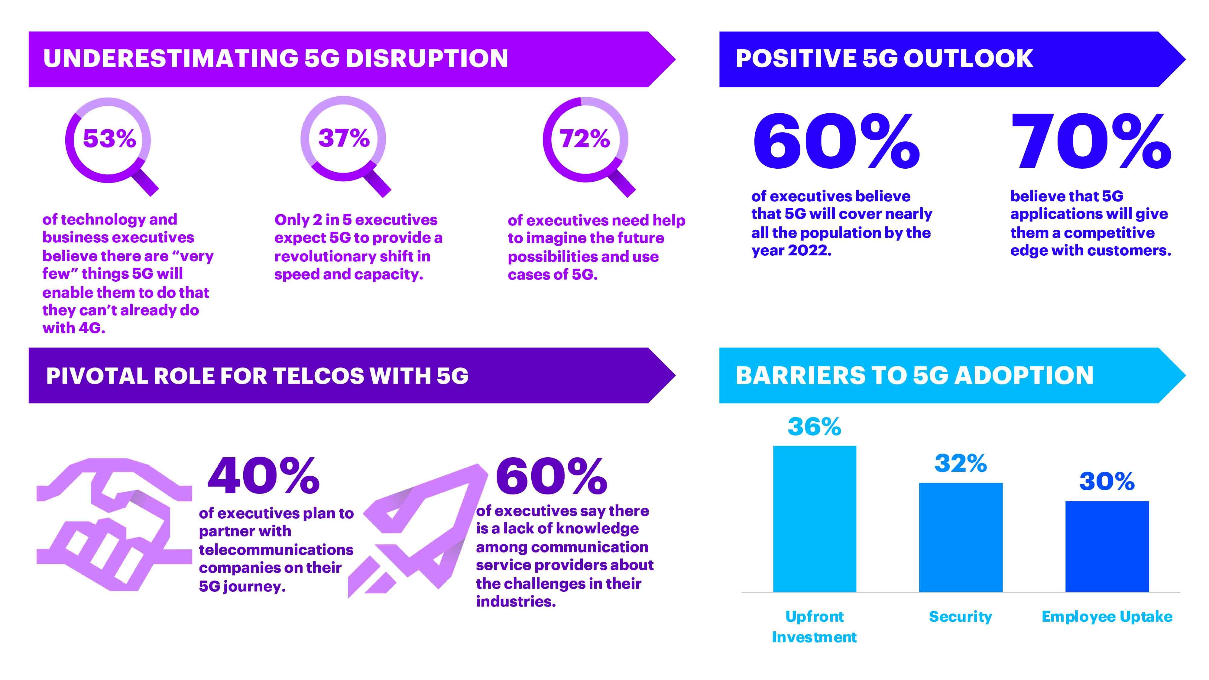 Перспективы технологии 5G