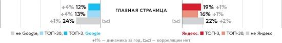 Факторы ранжирования Яндекс и Google в 2018 году