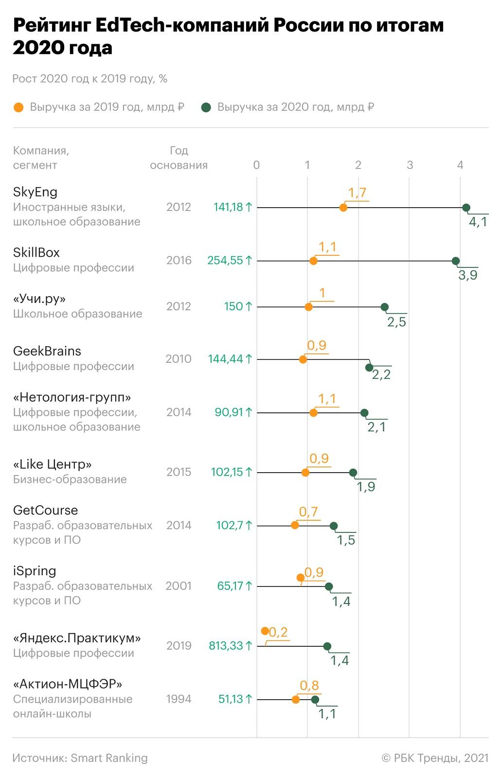 Рейтинг EdTech-компаний России по итогам 2020 года