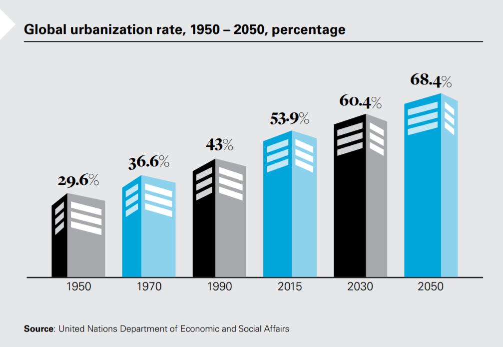 Ускорение перемен: от умных городов к умному обществу