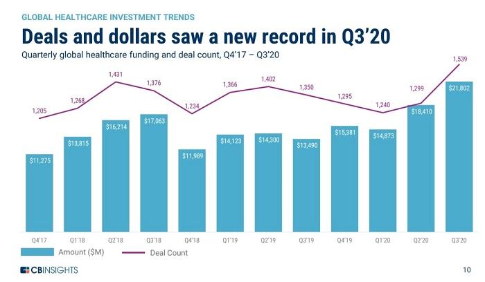 Цифровое здравоохранение: итоги 3 квартала 2020 г.