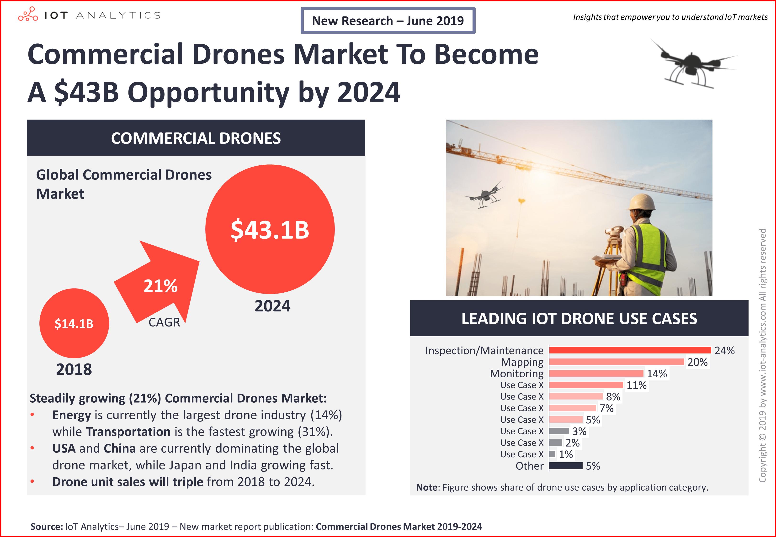 Перспективы рынка коммерческих дронов