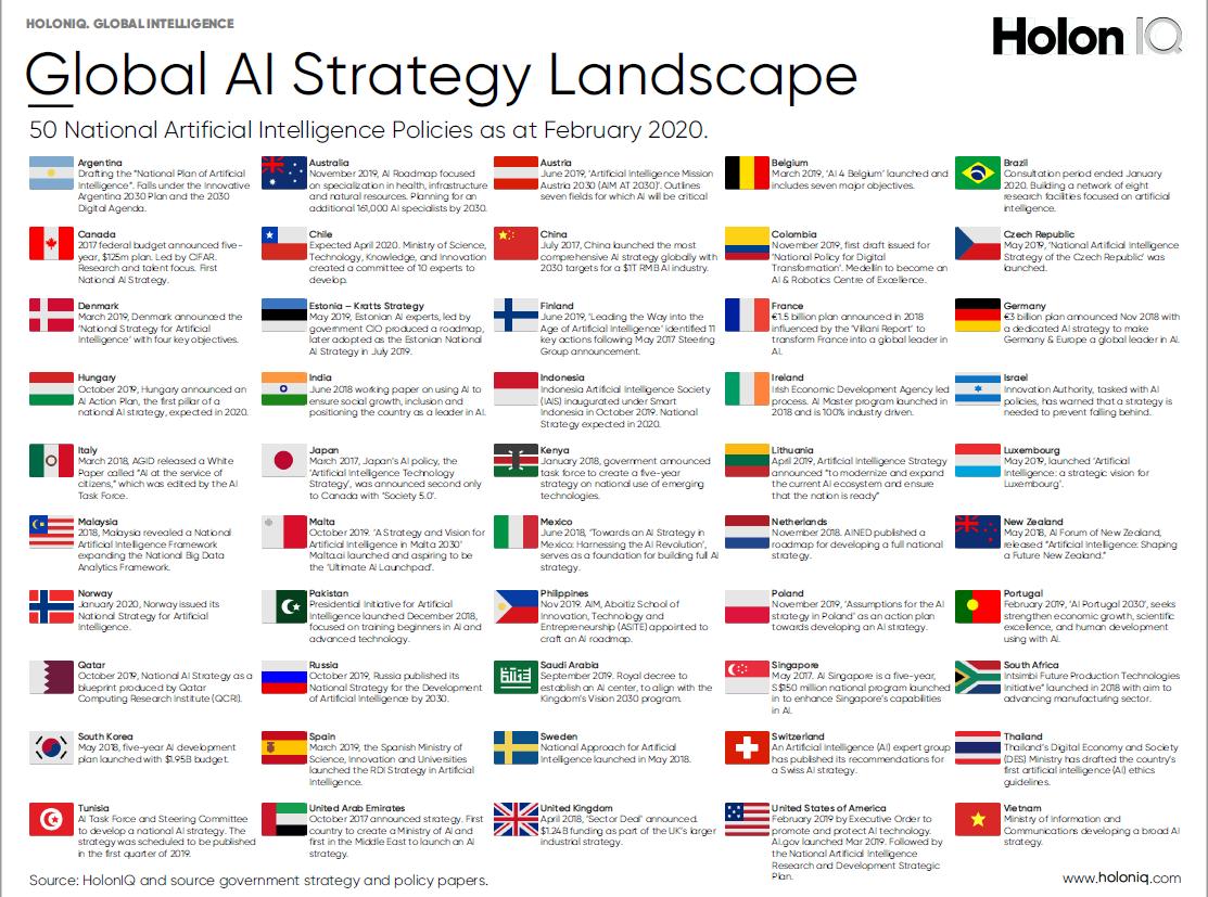 The 2020 AI Strategy Landscape