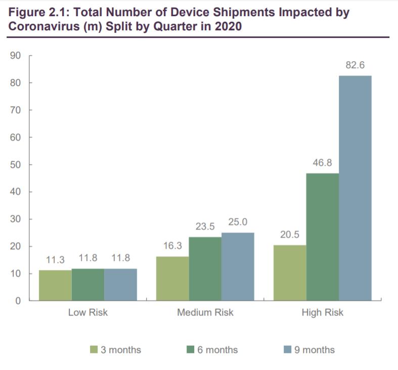 Коронавирус: влияние на цепочки поставок потребительской электроники