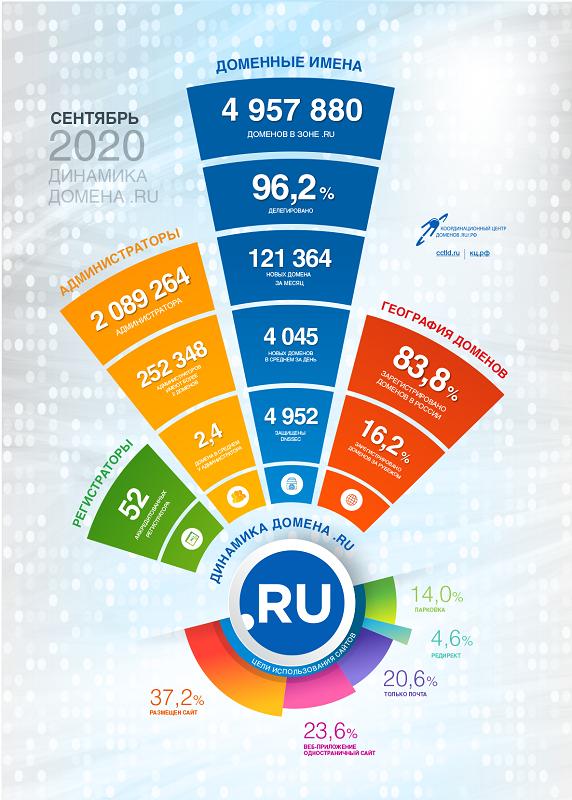 Статистика доменов .RU за сентябрь 2020