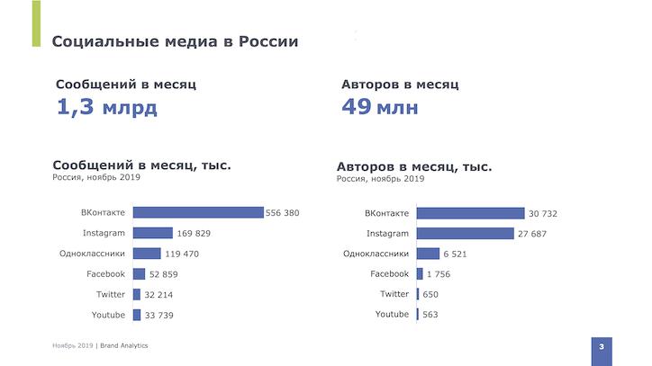 Социальные сети в России: цифры и тренды, осень 2019
