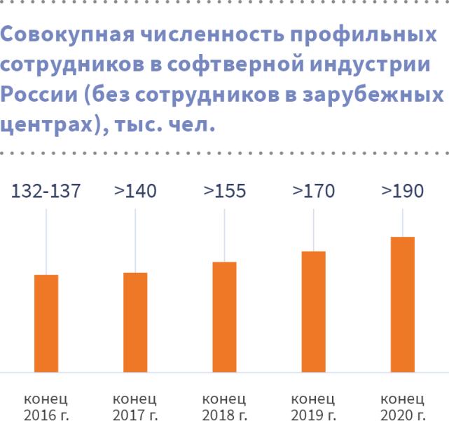Кадры в софтверных компаниях России