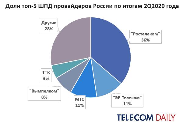 Рынок ШПД за второй квартал 2020 года