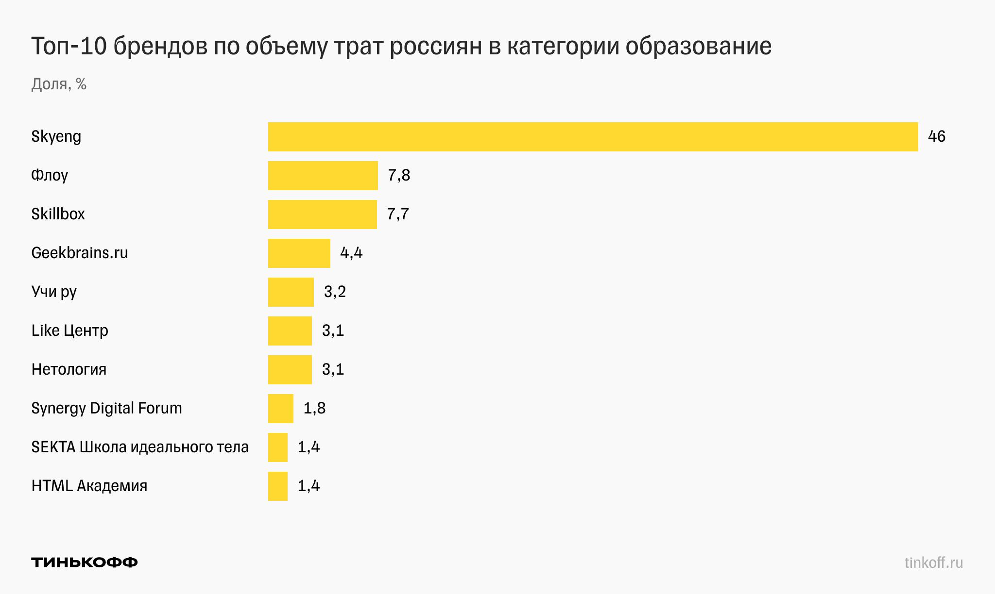 Траты россиян на образование в ИТ