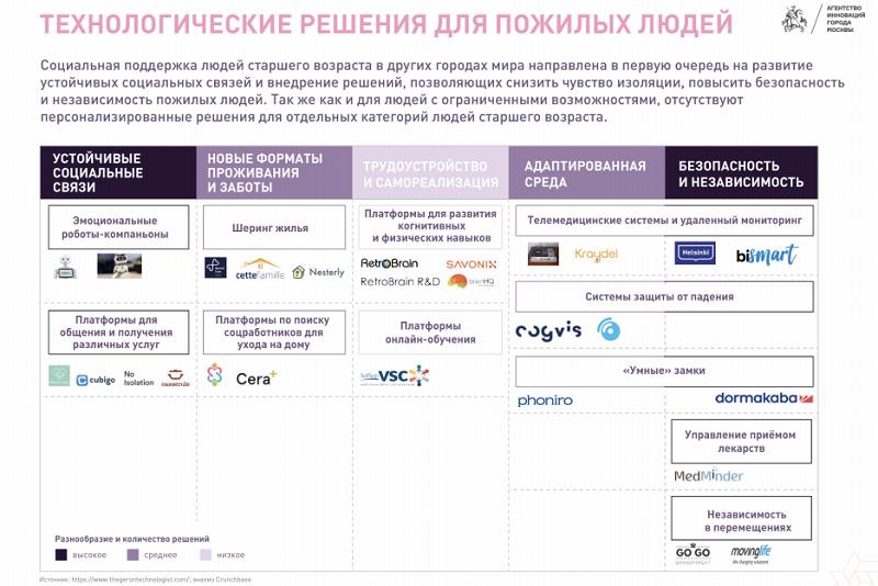 Тренды и перспективные направления развития рынка AgeTech 2020