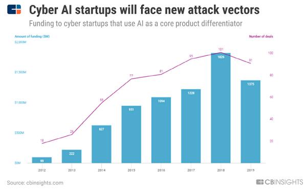 Искусственный интеллект: Тренды 2020 года