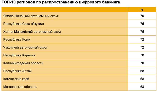 Цифровой банкинг в России